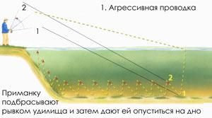Ловля на джиг - Агрессивная проводка