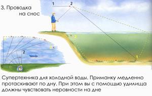 Ловля на джиг - Проводка на снос